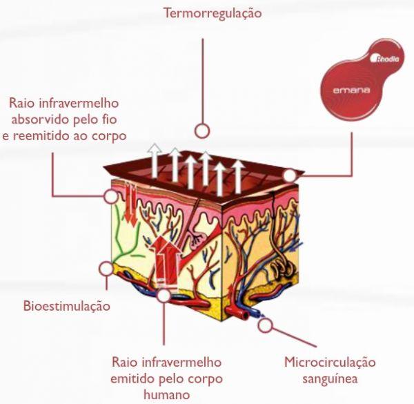 Leg emana (Ref.  3113). como funciona   O fio Emana possui cristais  bioativos ... 867c4146b9a